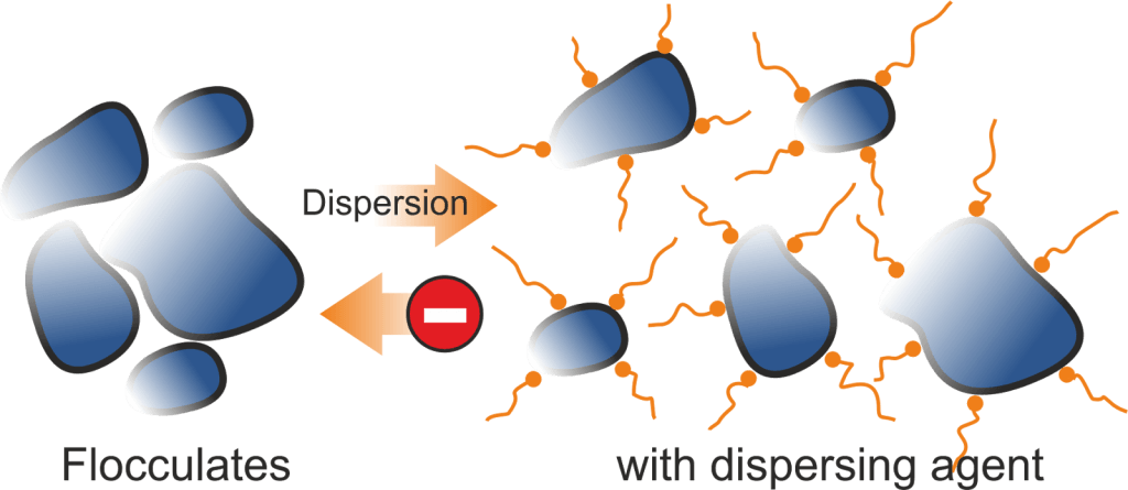 dispersion_system